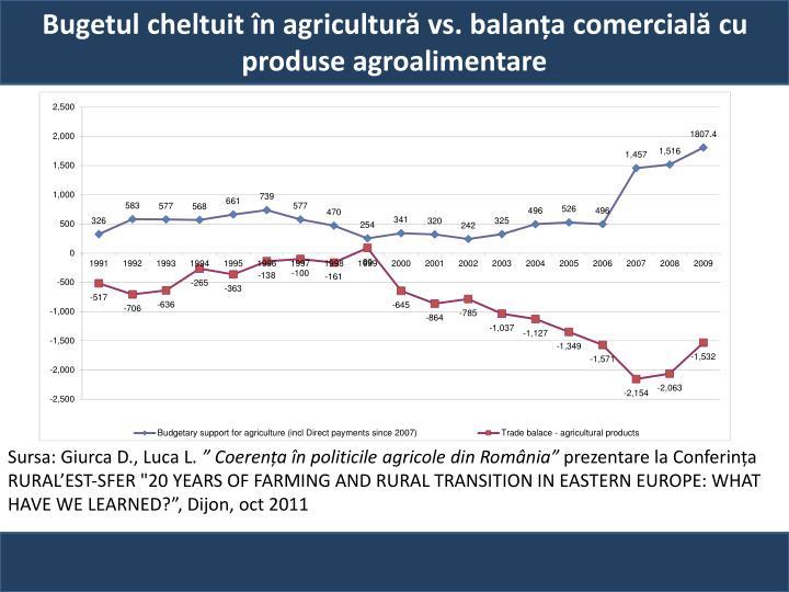Bugetul cheltuit în agricultură vs. balanța comercială cu produse agroalimentare