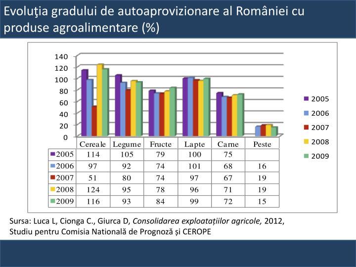Evoluţia gradului de autoaprovizionare al României cu produse agroalimentare (%)