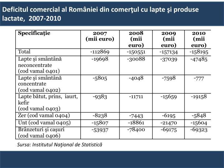 Deficitul comercial al României din comerţul cu lapte şi produse lactate,  2007-2010