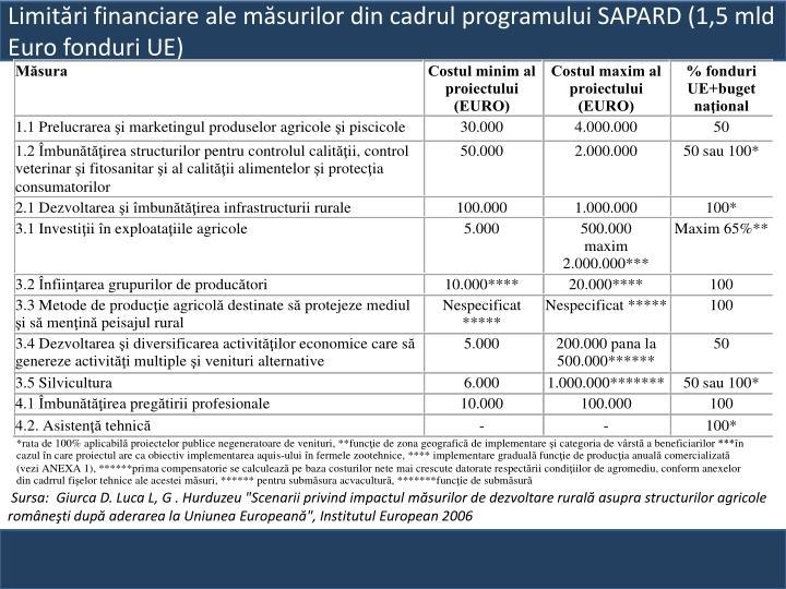 Limitări financiare ale măsurilor din cadrul programului SAPARD (1,5 mld  Euro fonduri UE)