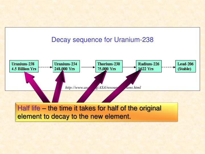 Decay sequence for Uranium-238
