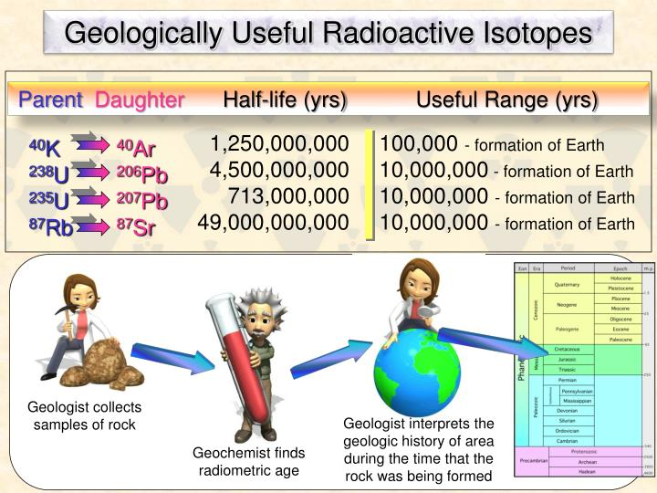 Geologically Useful Radioactive Isotopes