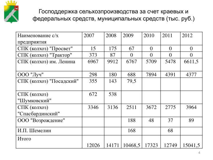Господдержка сельхозпроизводства за счет краевых и федеральных средств, муниципальных средств (тыс. руб.)