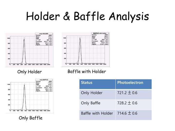 Holder & Baffle Analysis