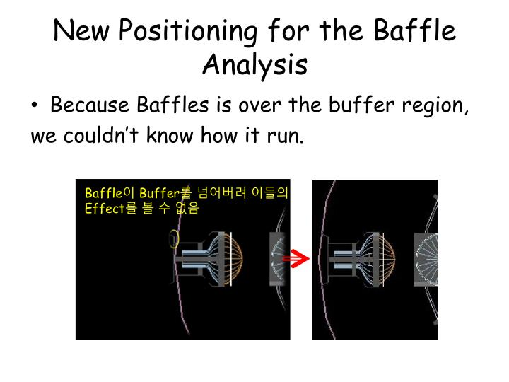 New Positioning for the Baffle Analysis
