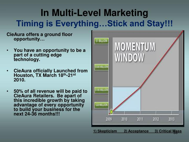 In Multi-Level Marketing
