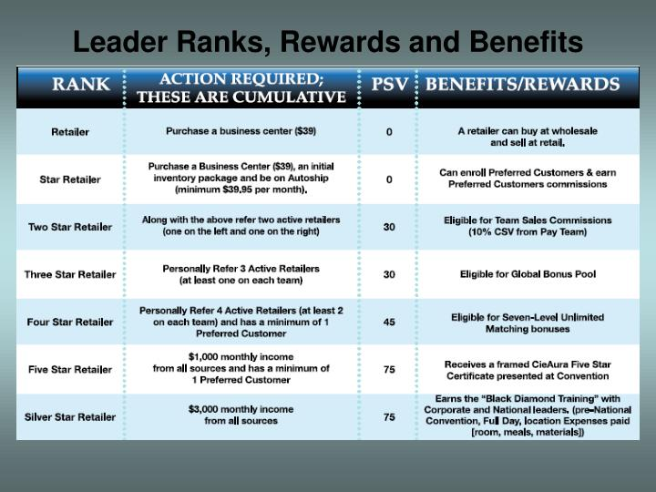 Leader Ranks, Rewards and Benefits