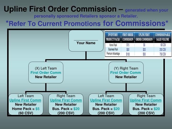 Upline First Order Commission –