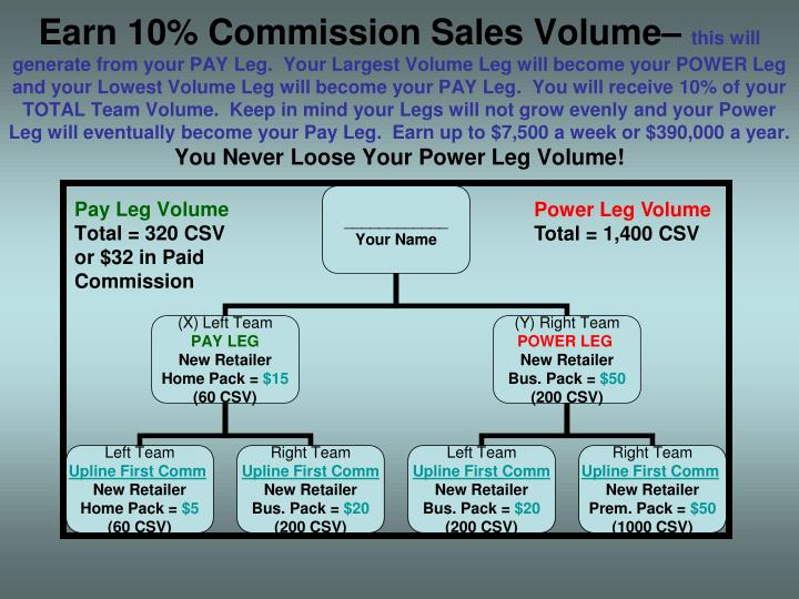 Earn 10% Commission Sales Volume–