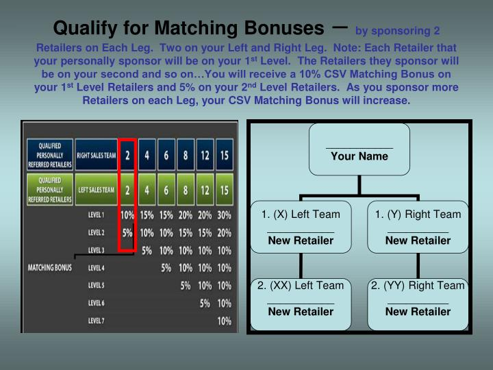 Qualify for Matching Bonuses
