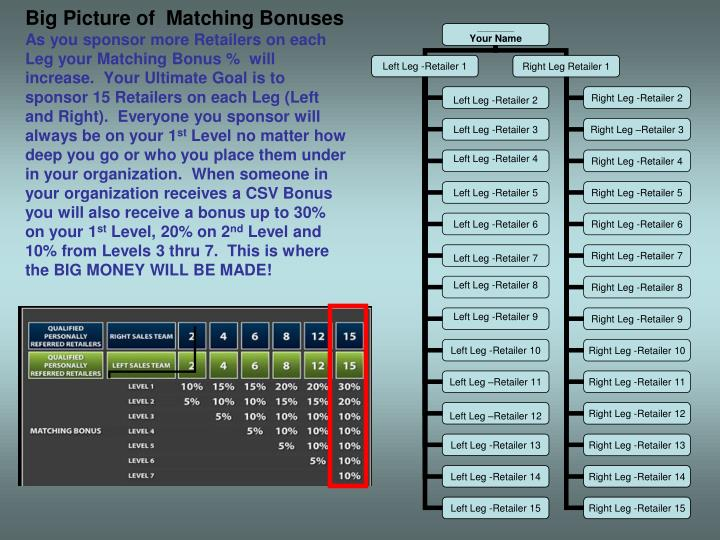 Big Picture of  Matching Bonuses