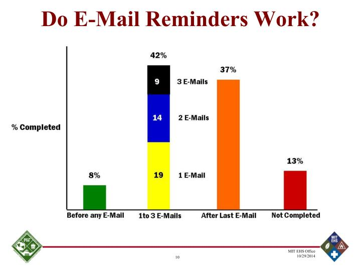 Do E-Mail Reminders Work?