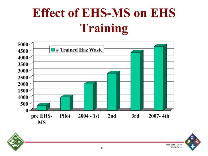 Effect of EHS-MS on EHS Training
