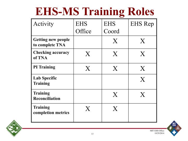 EHS-MS Training Roles