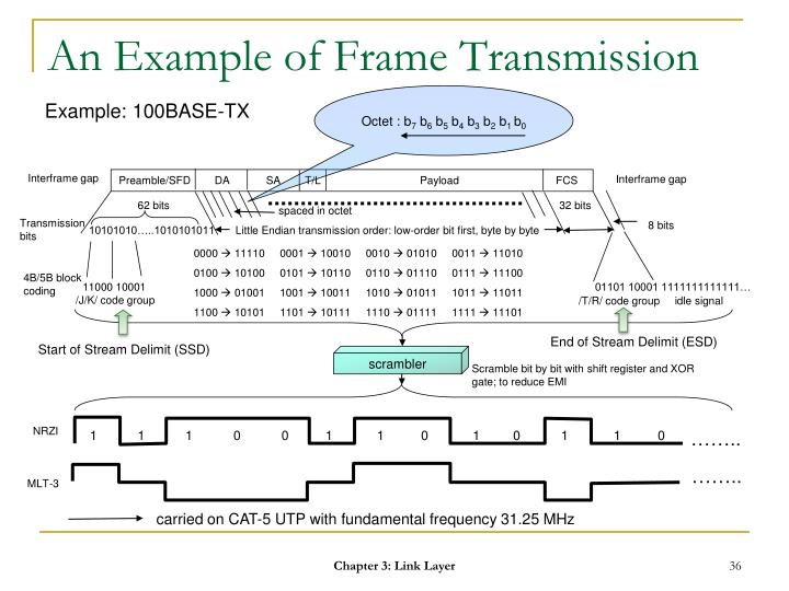 An Example of Frame Transmission