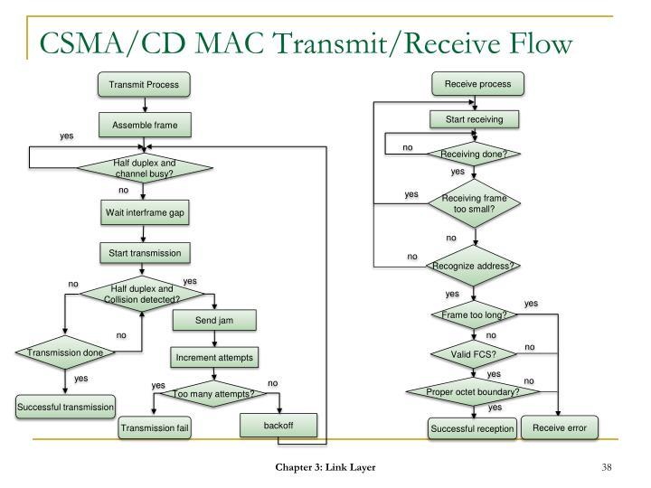 CSMA/CD MAC Transmit/Receive Flow