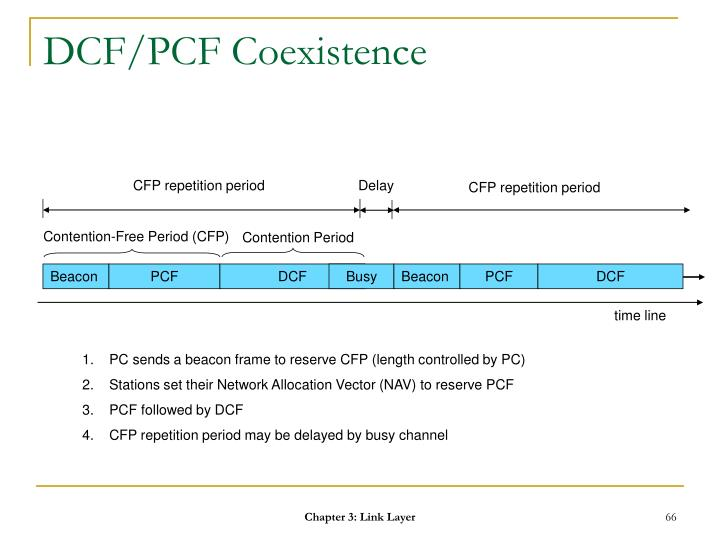 DCF/PCF Coexistence