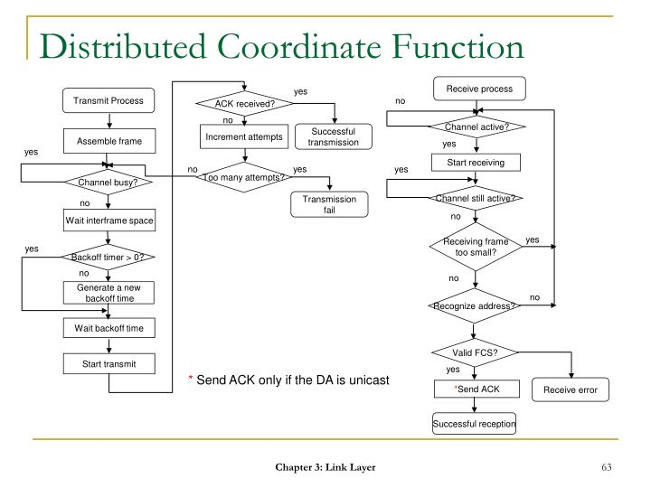 Distributed Coordinate Function