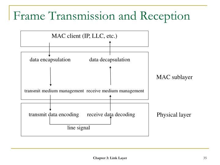 Frame Transmission and Reception