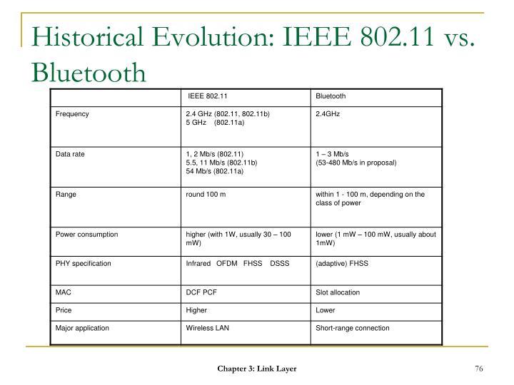 Historical Evolution: IEEE 802.11 vs. Bluetooth