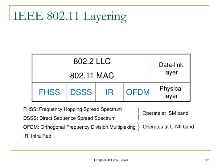 IEEE 802.11 Layering