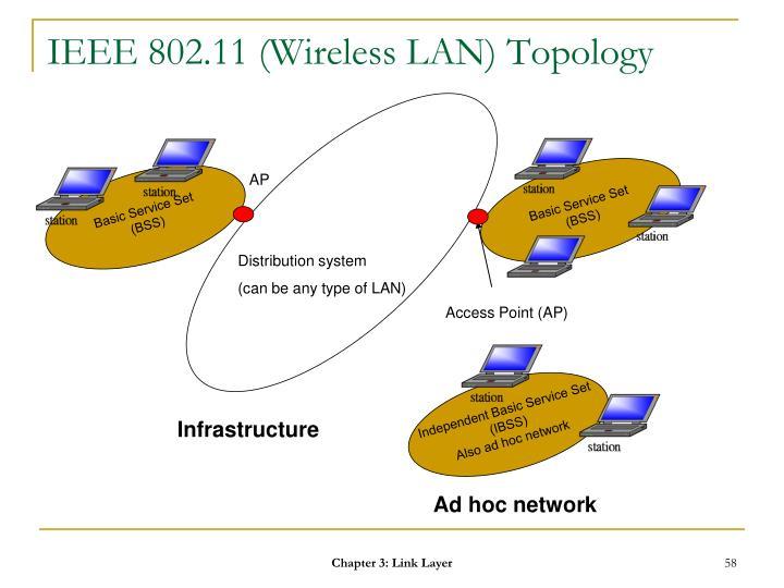 IEEE 802.11 (Wireless LAN) Topology