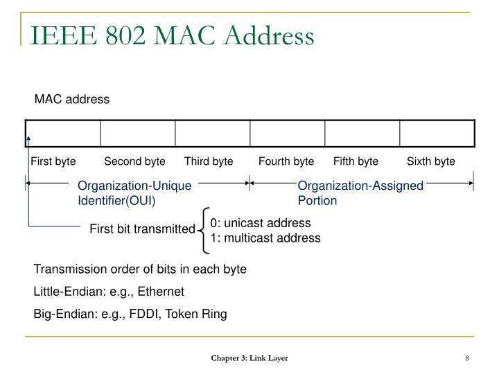 Organization-Unique Identifier(OUI)