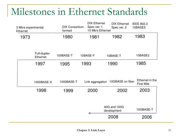 Milestones in Ethernet Standards