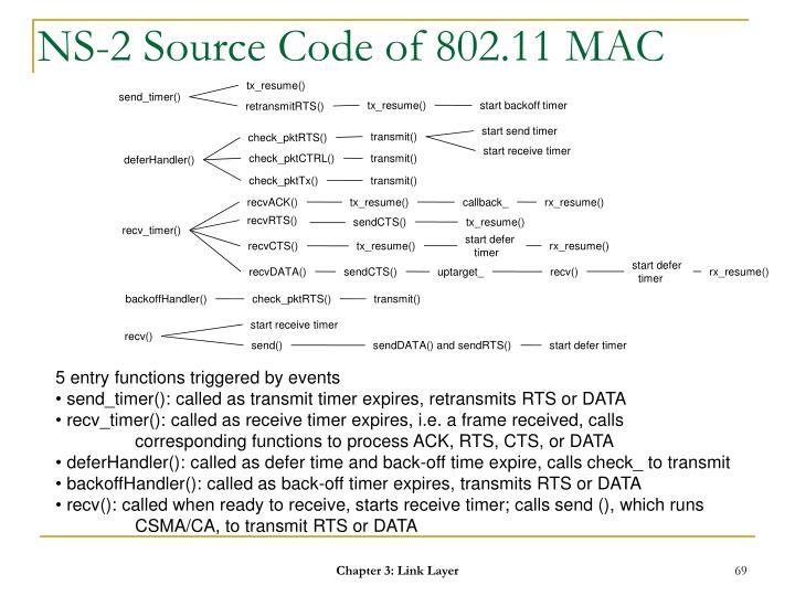 NS-2 Source Code of 802.11 MAC
