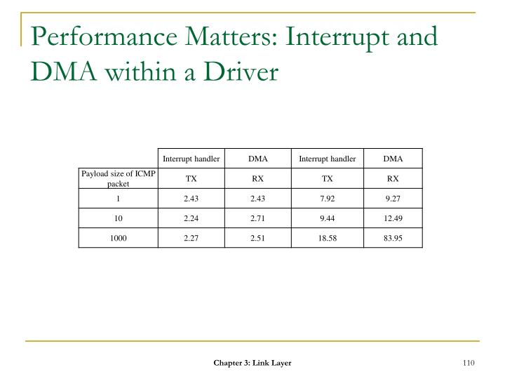 Performance Matters: Interrupt and DMA within a Driver