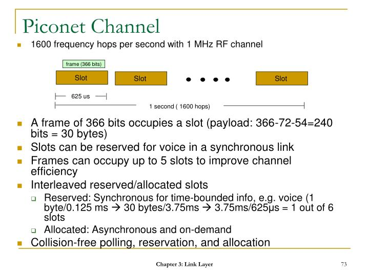 Piconet Channel