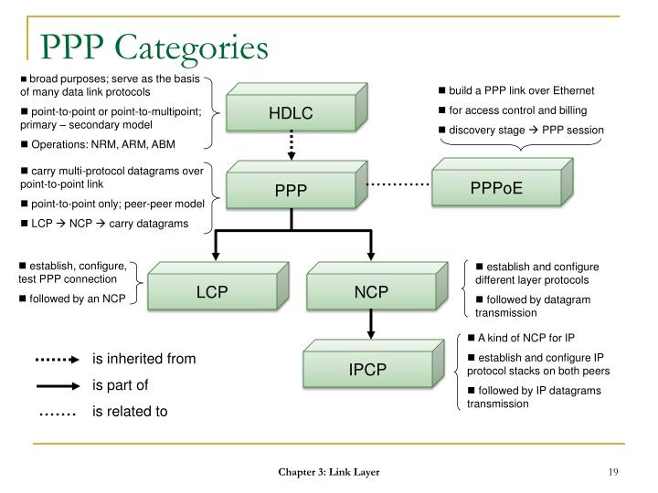 PPP Categories