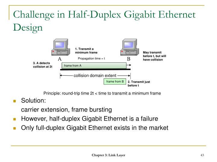 Challenge in Half-Duplex Gigabit Ethernet Design