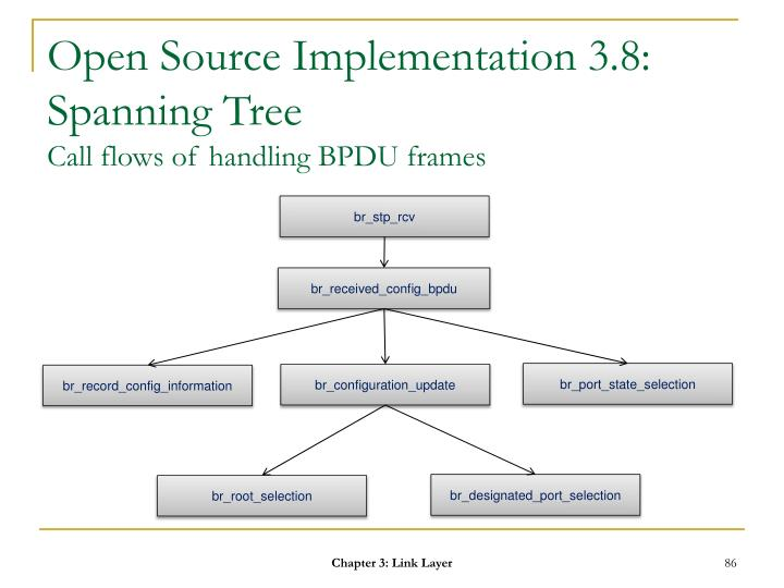 Open Source Implementation 3.8: Spanning Tree