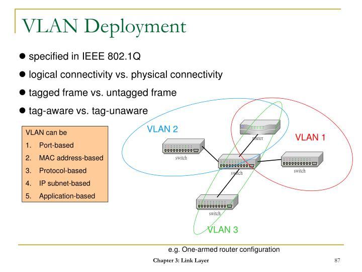 VLAN Deployment