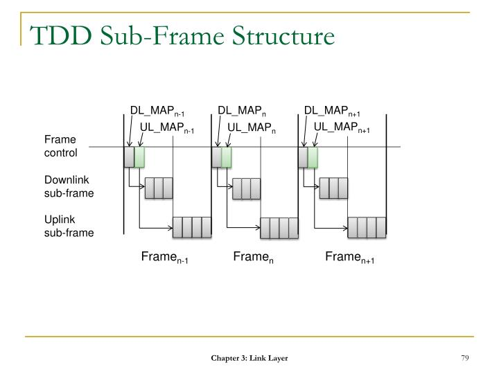 TDD Sub-Frame Structure