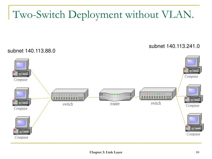Two-Switch Deployment without VLAN.