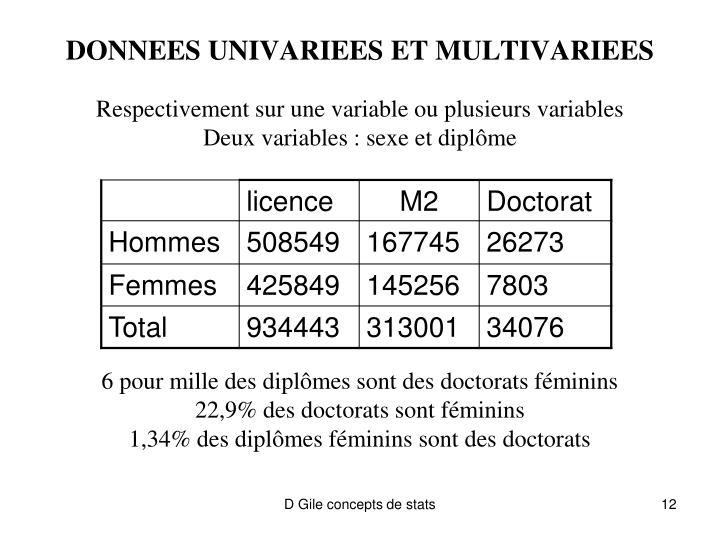 DONNEES UNIVARIEES ET MULTIVARIEES