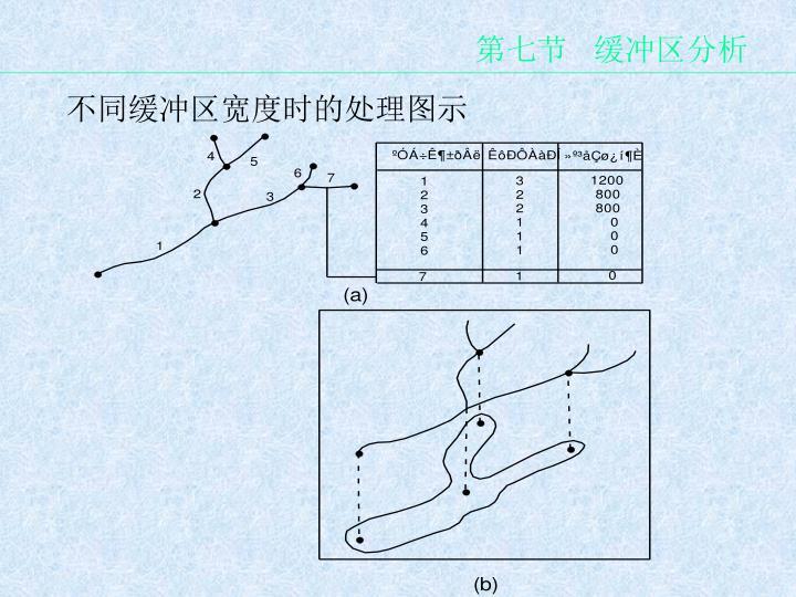 第七节   缓冲区分析