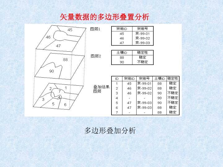 矢量数据的多边形叠置分析