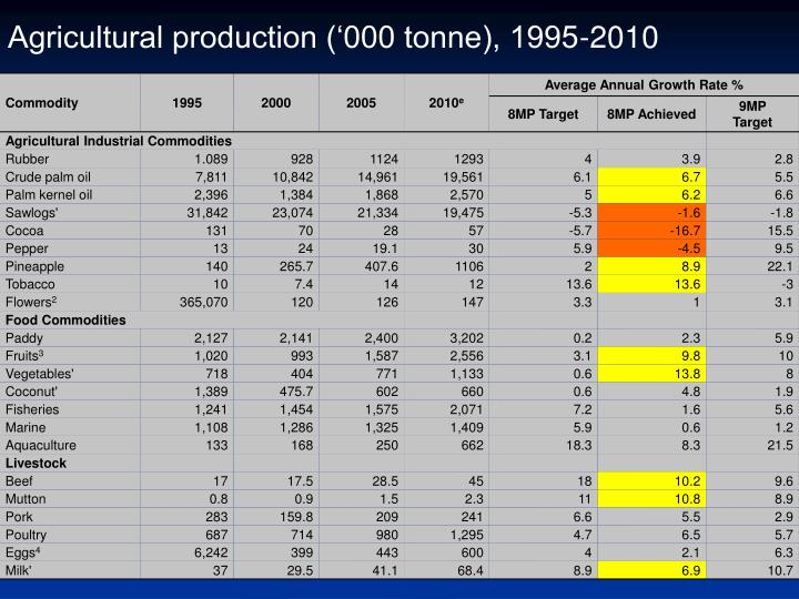 Agricultural production ('000 tonne), 1995-2010