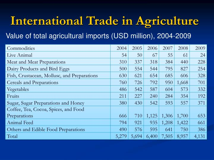 International Trade in Agriculture