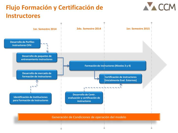 Flujo Formación y Certificación de