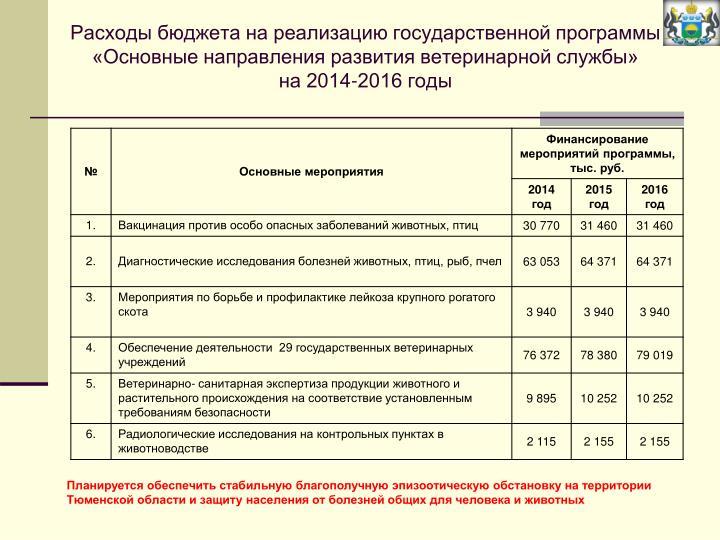 Расходы бюджета на реализацию государственной программы «Основные направления развития ветеринарной службы»