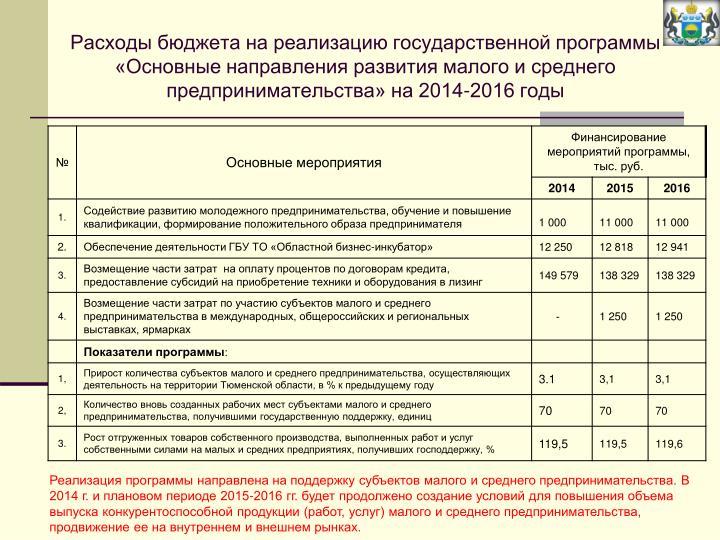 Расходы бюджета на реализацию государственной программы «Основные направления развития малого и среднего предпринимательства» на 2014-2016 годы
