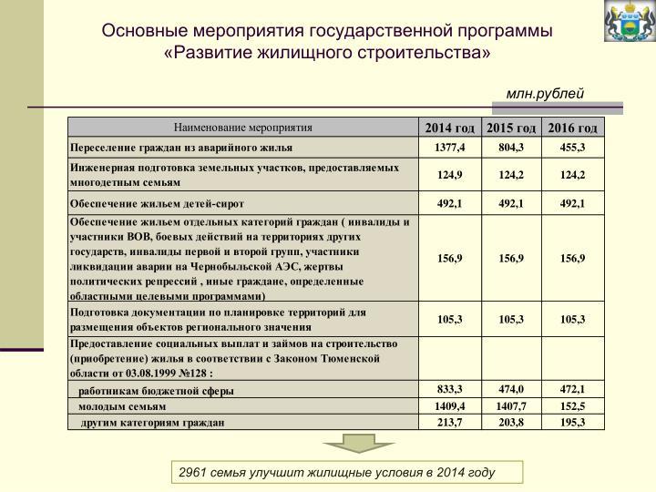 Основные мероприятия государственной программы