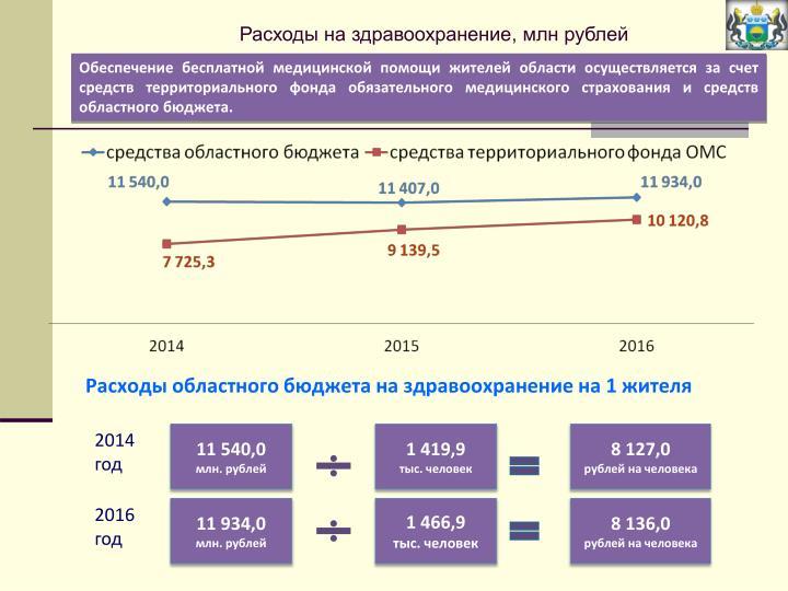 Расходы на здравоохранение, млн рублей