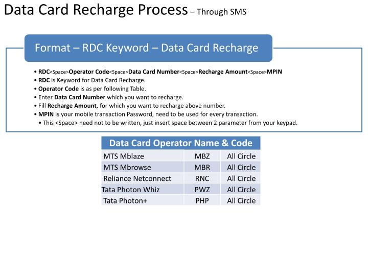 Data Card Recharge Process