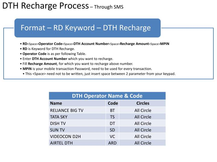 DTH Recharge Process