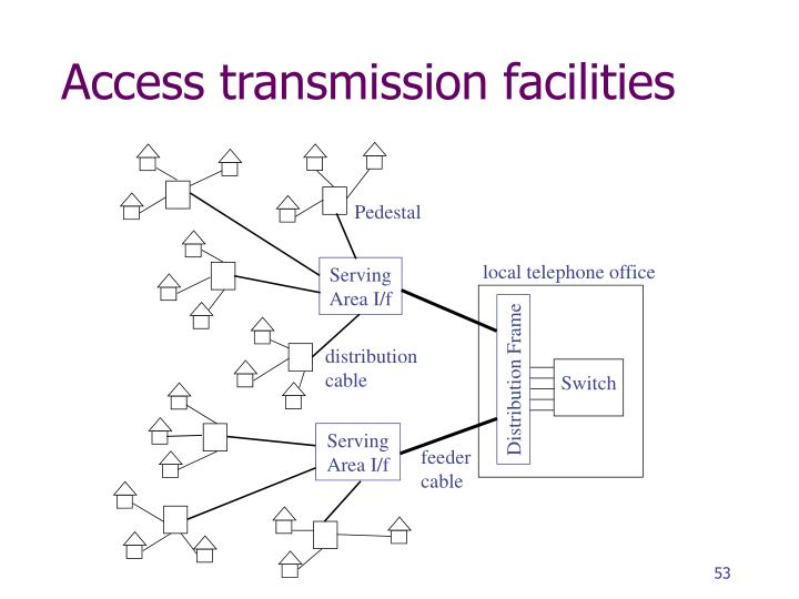 Access transmission facilities